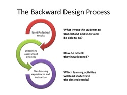 Curriculum teaching and learning consulting network llc - Understanding by design math unit plans ...