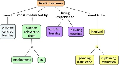 Adult Learners - Teaching and Learning Consulting Network, LLC